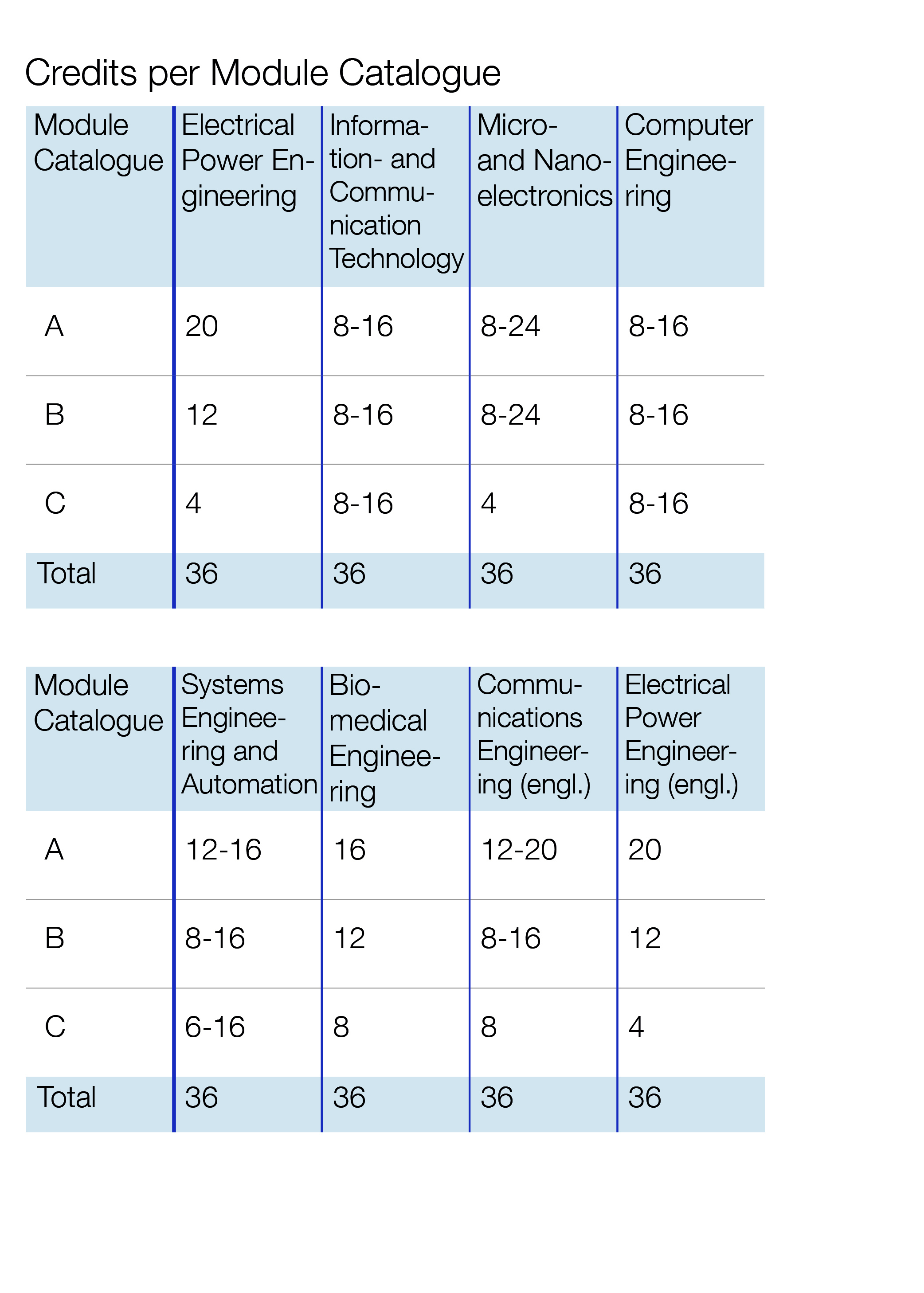 Electrical Engineering and Information Technology: Credits per Module Catalogue